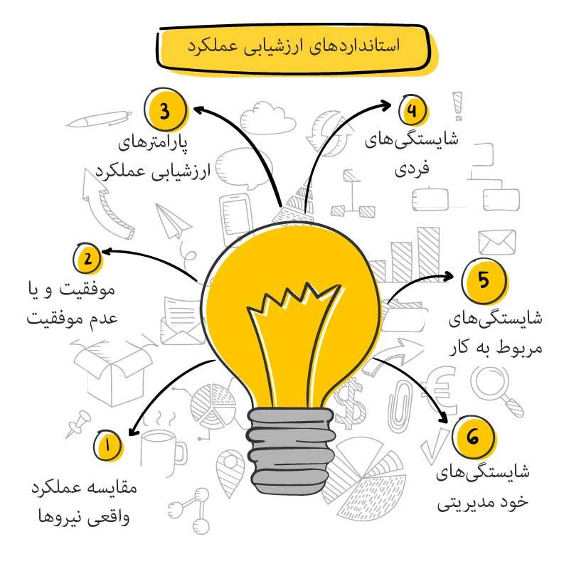 ارزیابی عملکرد - ارزشیابی عملکرد - ارزیابی
