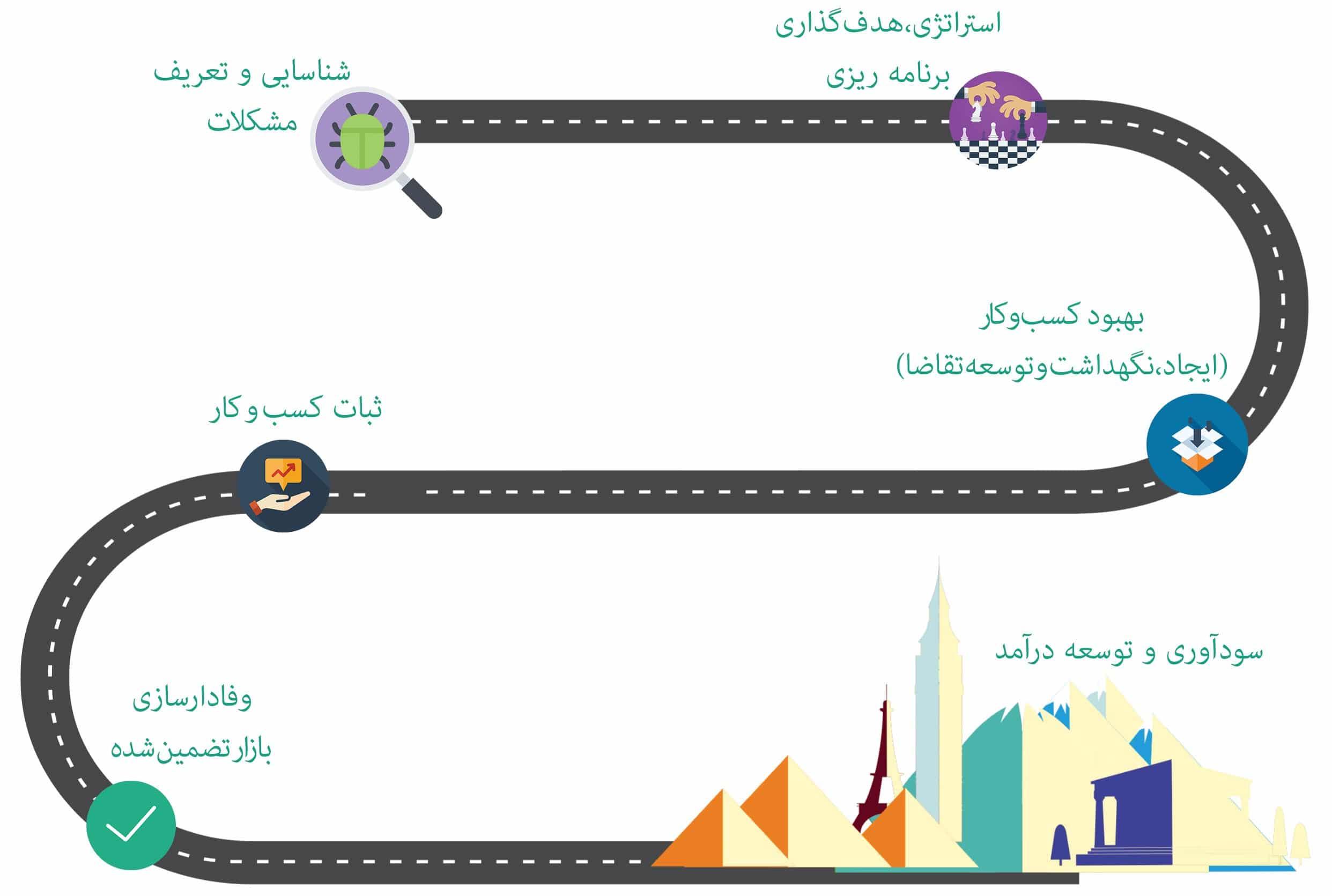 مراحل مشاوره مدیریت کسب و کار - مشاوره مدیریت - مشاوره مدیریتی - بهبود کسب و کار - توسعه کسب و کار - کسب و کار