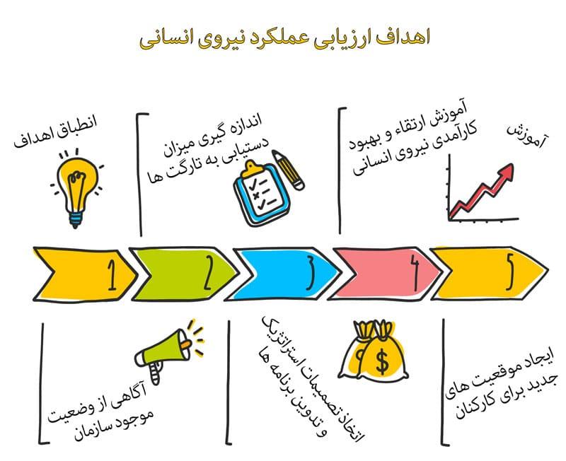 ارزیابی عملکرد - ارزیابی عملکرد نیروی انسانی - اهداف