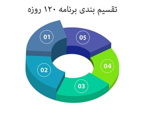 برخورد با نیروی جدید-partition 120 days plan